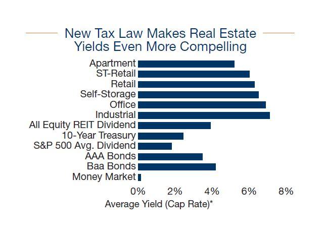 New Tax Plan Special Report- Marcus &Millichap